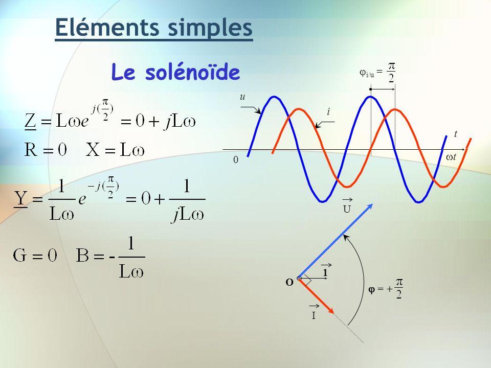 Eléments simples Le solénoïde U 1 O I = + u t t 0 i/u = i