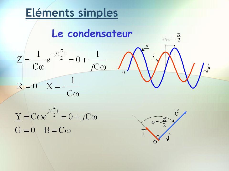 Eléments simples Le condensateur U 1 O I = - 2 π u t t 0 i/u = - i 2 π