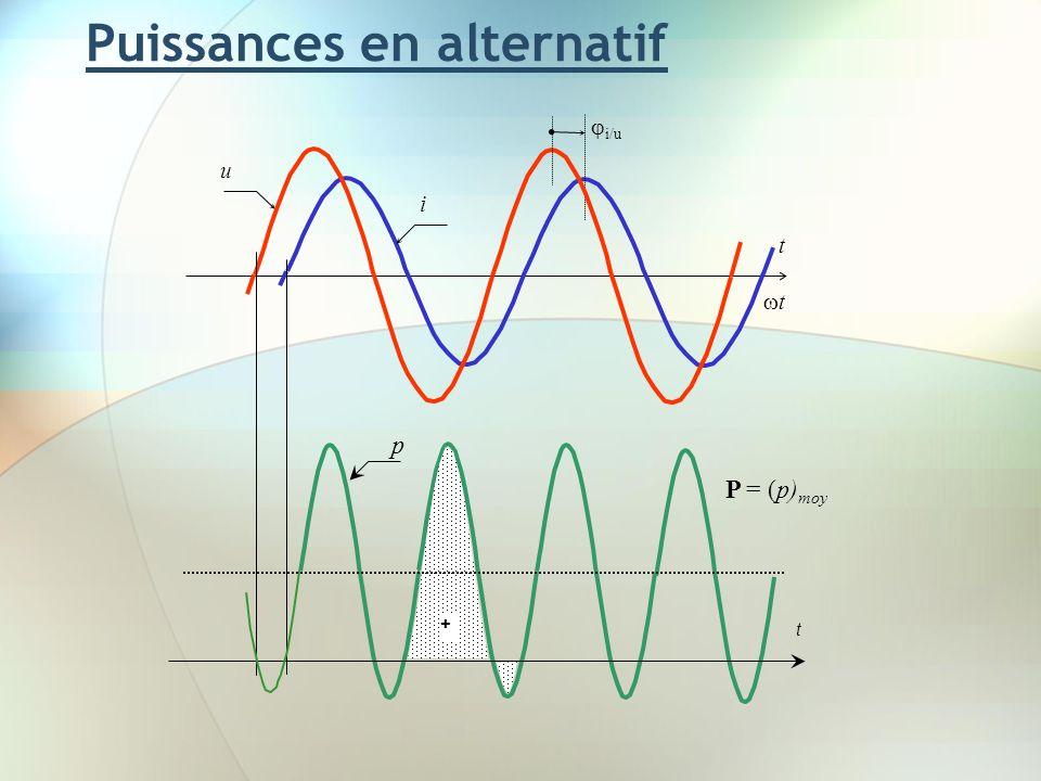 Puissances en alternatif i t i/u u t t P = (p) moy + p