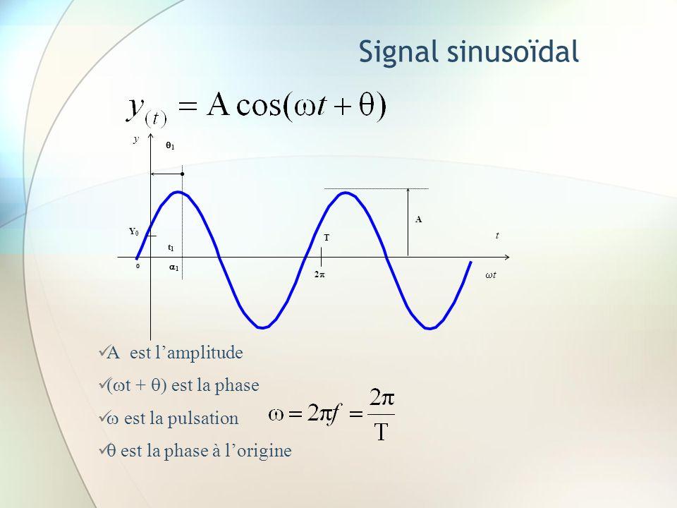 Signal sinusoïdal A est lamplitude t + est la phase est la pulsation est la phase à lorigine T 2 y t t 0 A Y0Y0 t1t1 1 1