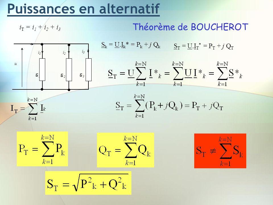 Puissances en alternatif Théorème de BOUCHEROT u i T = i 1 + i 2 + i 3 i1i1 i2i2 i3i3 E 1 E 3 E 2 S k = U.I k * = P k + j Q k S T = U.I T * = P T + j