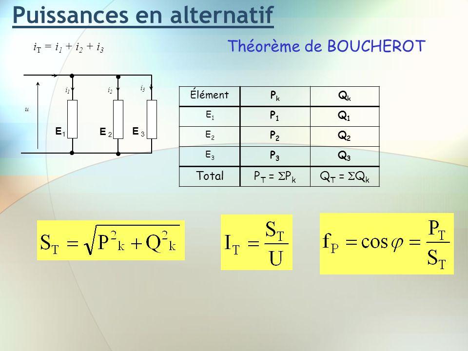 Puissances en alternatif Théorème de BOUCHEROT u i T = i 1 + i 2 + i 3 i1i1 i2i2 i3i3 E1E1 E 3 E 2 ÉlémentPkPk QkQk E1E1 P1P1 Q1Q1 E2E2 P2P2 Q2Q2 E3E3