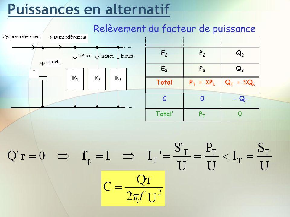 Puissances en alternatif Relèvement du facteur de puissance i T avant relèvement i T après relèvement E1E1 induct. E2E2 E3E3 C capacit. C0- Q T E2E2 P