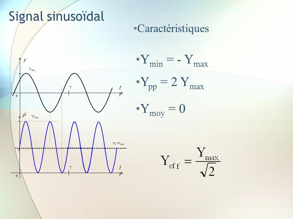 Signal sinusoïdal Caractéristiques y2y2 tyty T 0 Y 2 max ½ Y 2 max y tyty T 0 Y max Y min = - Y max Y pp = 2 Y max Y moy = 0