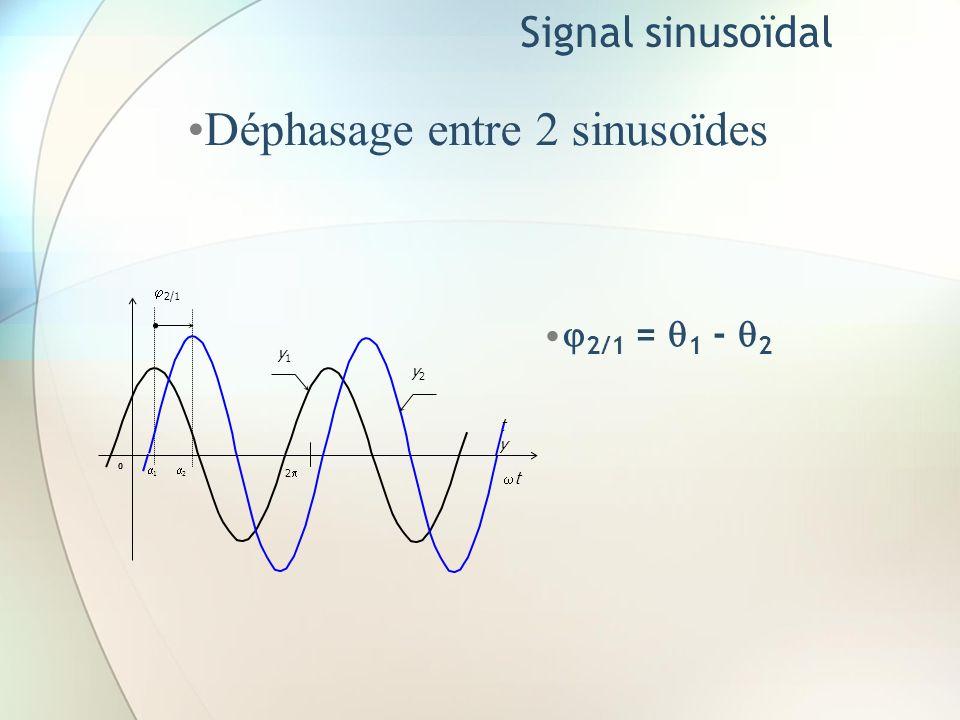 Signal sinusoïdal Déphasage entre 2 sinusoïdes 2/1 = 1 - 2 y1y1 tyty t 2 0 2/1 1 2 y2y2