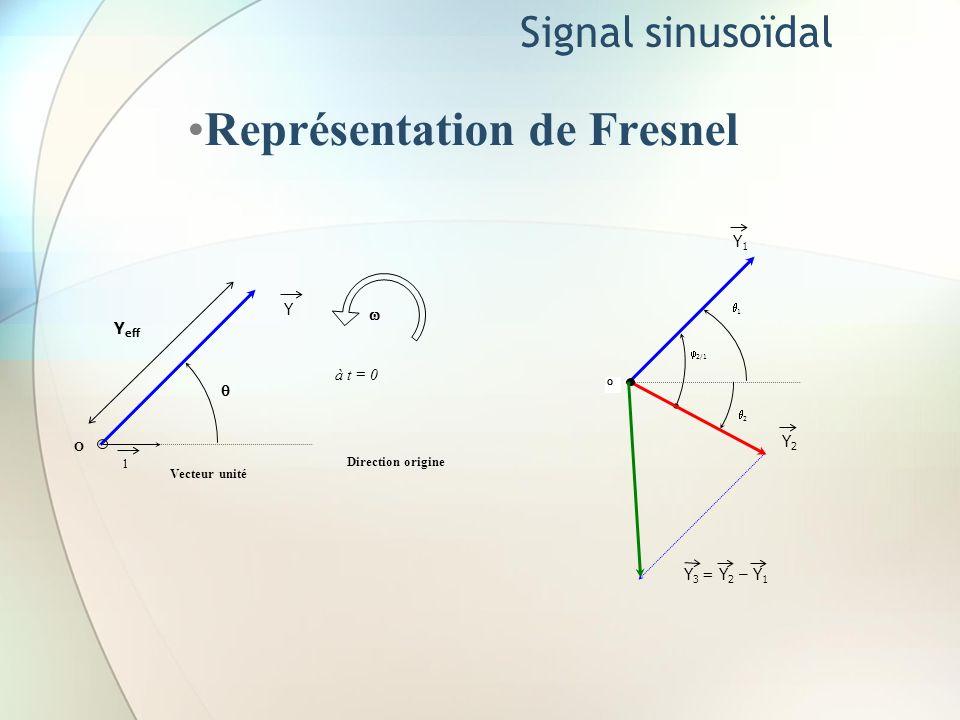 Signal sinusoïdal Représentation de Fresnel Y Y eff à t = 0 1 O Vecteur unité Direction origine Y1Y1 1 2/1 2 Y2Y2 O Y 3 = Y 2 – Y 1