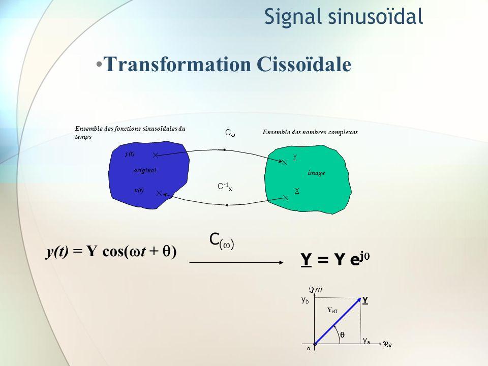 Ensemble des fonctions sinusoïdales du temps Signal sinusoïdal Transformation Cissoïdale Ensemble des nombres complexes image x(t) original y(t) X C -