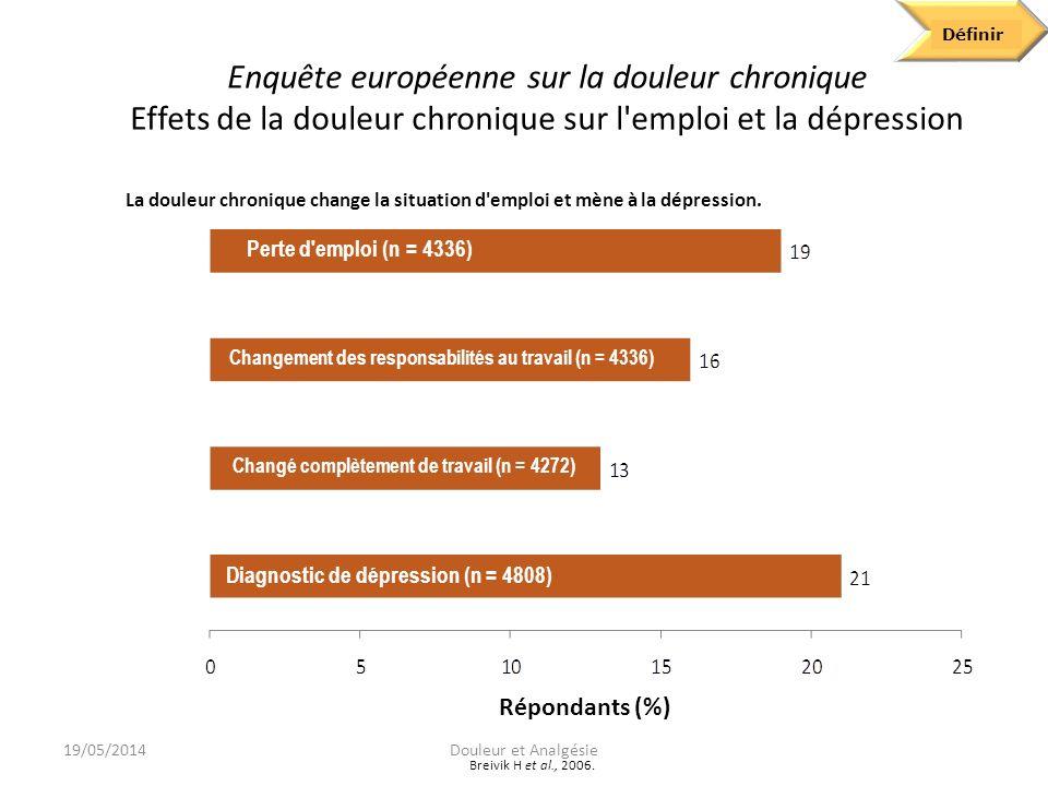 Enquête européenne sur la douleur chronique Répercussions de la douleur sur les activités quotidiennes Activité Capacité réduite (%) Ne peut plus (%) Dormir (n = 4794)569 Faire de l exercice (n = 4615)5023 Soulever des objets (n = 4784)4923 Faire des tâches ménagères (n = 4658)4212 Marcher (n = 4822)407 Assister à des activités sociales (n = 4675)3414 Avoir un emploi à l extérieur de la maison (n = 4228)2932 Maintenir un mode de vie autonome (n = 4780)246 Avoir des rapports sexuels (n = 3708)2419 Conduire (n = 3874)2423 Entretenir des rapports avec la famille et les amis (n = 4786) 225 Define Breivik H et al., 2006.