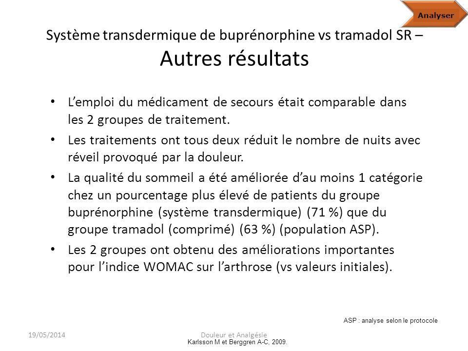 Système transdermique de buprénorphine vs tramadol SR – Variation du score BS-11 moyen au cours de l étude Variation du score BS-11 moyen Population analysée selon le protocole (ASP)Analyze Karlsson M et Berggren A-C, 2009.