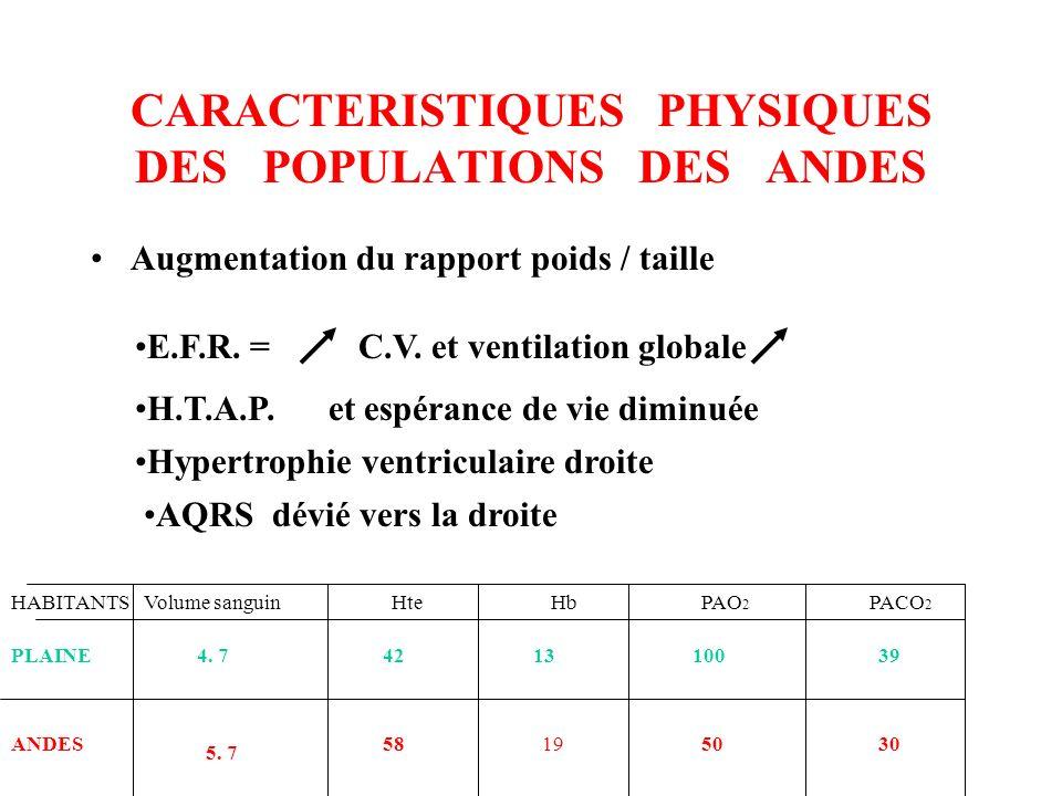 CARACTERISTIQUES PHYSIQUES DES POPULATIONS DES ANDES Augmentation du rapport poids / taille E.F.R. = C.V. et ventilation globale Hypertrophie ventricu