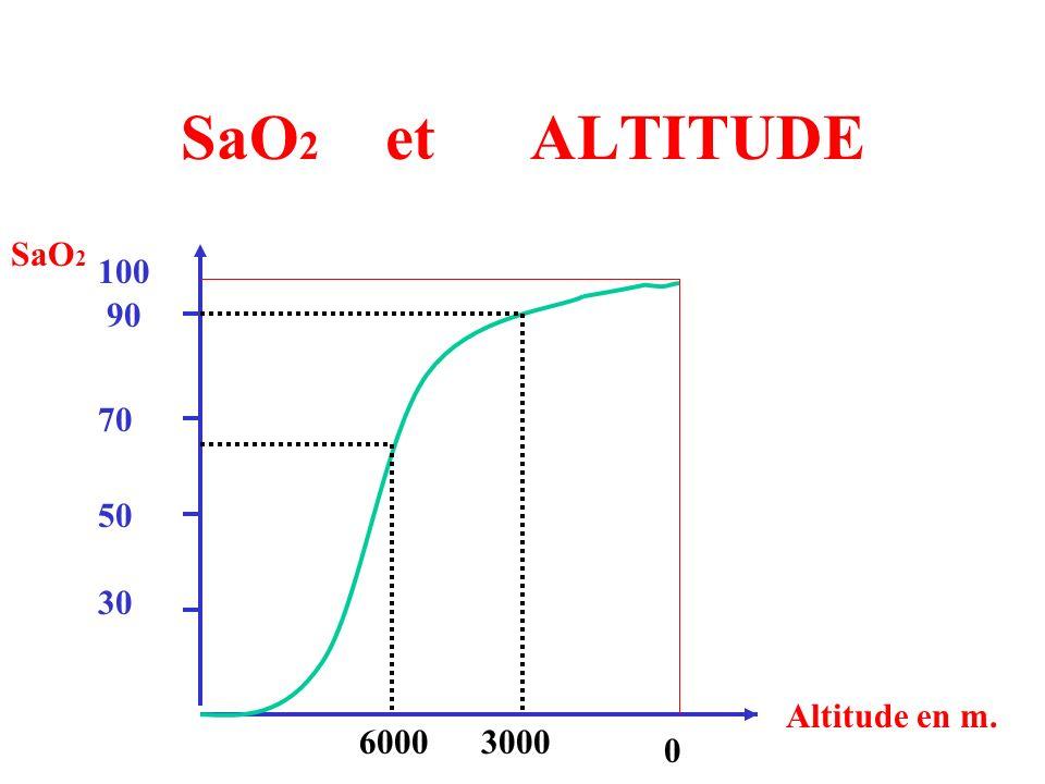 SaO 2 et ALTITUDE 100 50 70 90 30 SaO 2 Altitude en m. 60003000 0