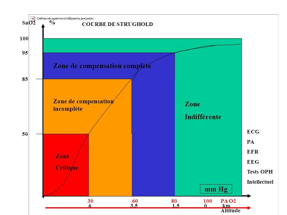 Zone Indifférente 100 95 SaO2 % PA O2 Altitude 85 Zone de compensation complète 50 Zone de compensation incomplète Zone Critique 6 3.5 1.5 0 km 30 60