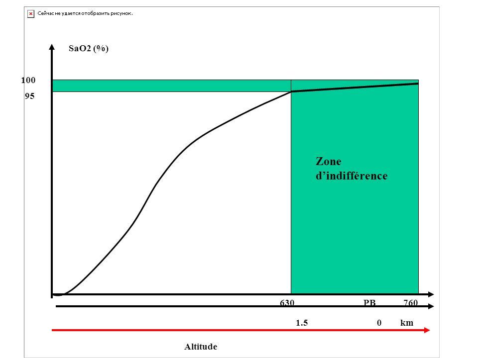 Zone dindifférence Altitude 1.5 0 km SaO2 (%) 100 95 PB630760
