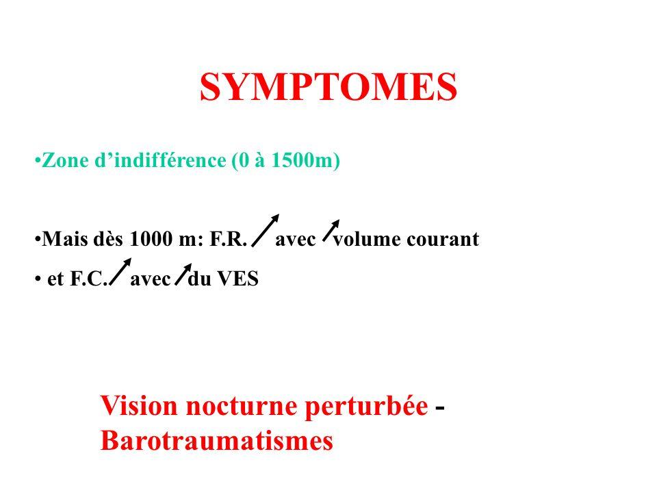 SYMPTOMES Zone dindifférence (0 à 1500m) Mais dès 1000 m: F.R. avec volume courant et F.C. avec du VES Vision nocturne perturbée - Barotraumatismes