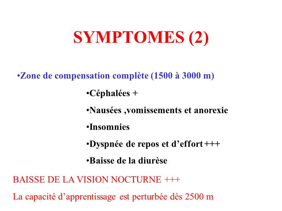 SYMPTOMES (2) Zone de compensation complète (1500 à 3000 m) Céphalées + Nausées,vomissements et anorexie Insomnies Dyspnée de repos et deffort +++ Bai
