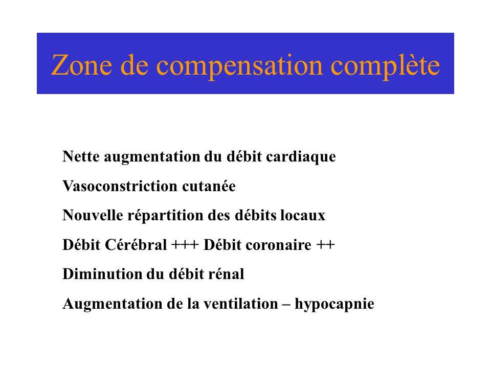 Zone de compensation complète Nette augmentation du débit cardiaque Vasoconstriction cutanée Nouvelle répartition des débits locaux Débit Cérébral +++