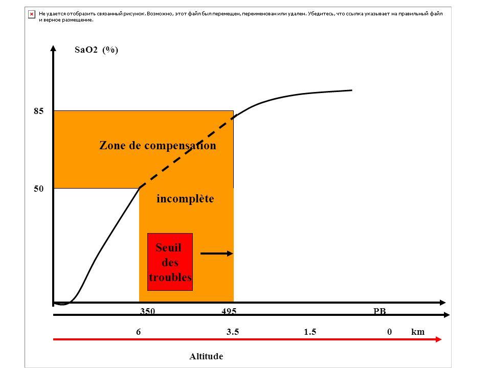 Zone de compensation incomplète Seuil des troubles Altitude 1.5 0 km 6 3.5 85 SaO2 (%) 50 PB350 495