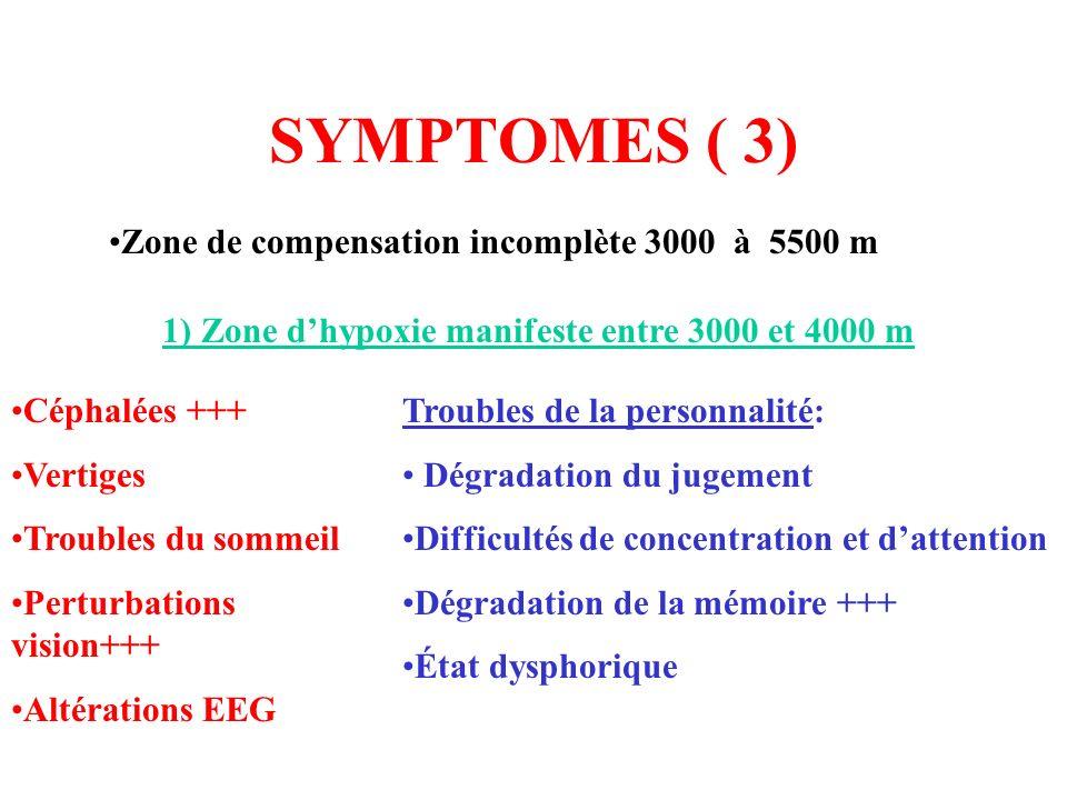 SYMPTOMES ( 3) Zone de compensation incomplète 3000 à 5500 m 1) Zone dhypoxie manifeste entre 3000 et 4000 m Troubles de la personnalité: Dégradation