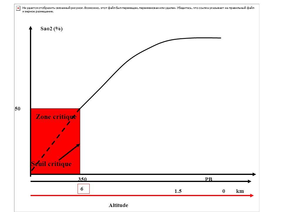 Zone critique Seuil critique Altitude 1.5 0 km 6 50 Sao2 (%) 350PB