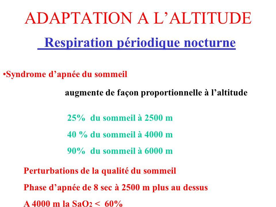 ADAPTATION A LALTITUDE Respiration périodique nocturne augmente de façon proportionnelle à laltitude 25% du sommeil à 2500 m 40 % du sommeil à 4000 m