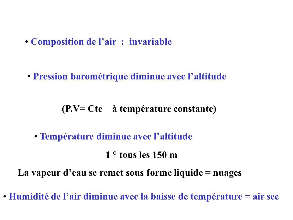 Composition de lair : invariable Pression barométrique diminue avec laltitude (P.V= Cte à température constante) Température diminue avec laltitude 1