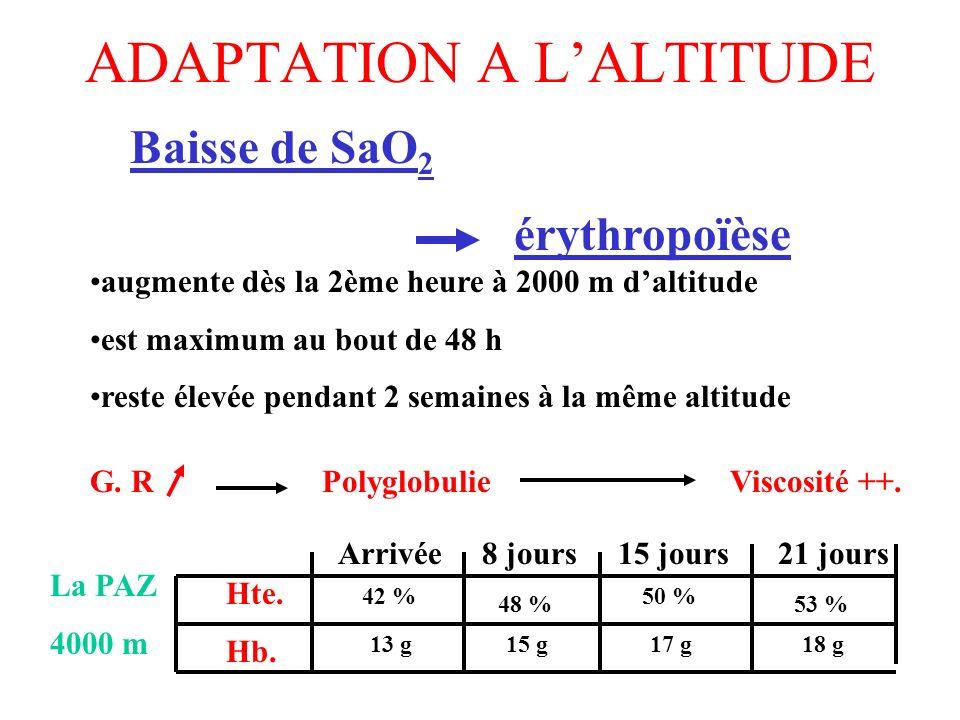 ADAPTATION A LALTITUDE Baisse de SaO 2 érythropoïèse augmente dès la 2ème heure à 2000 m daltitude est maximum au bout de 48 h reste élevée pendant 2