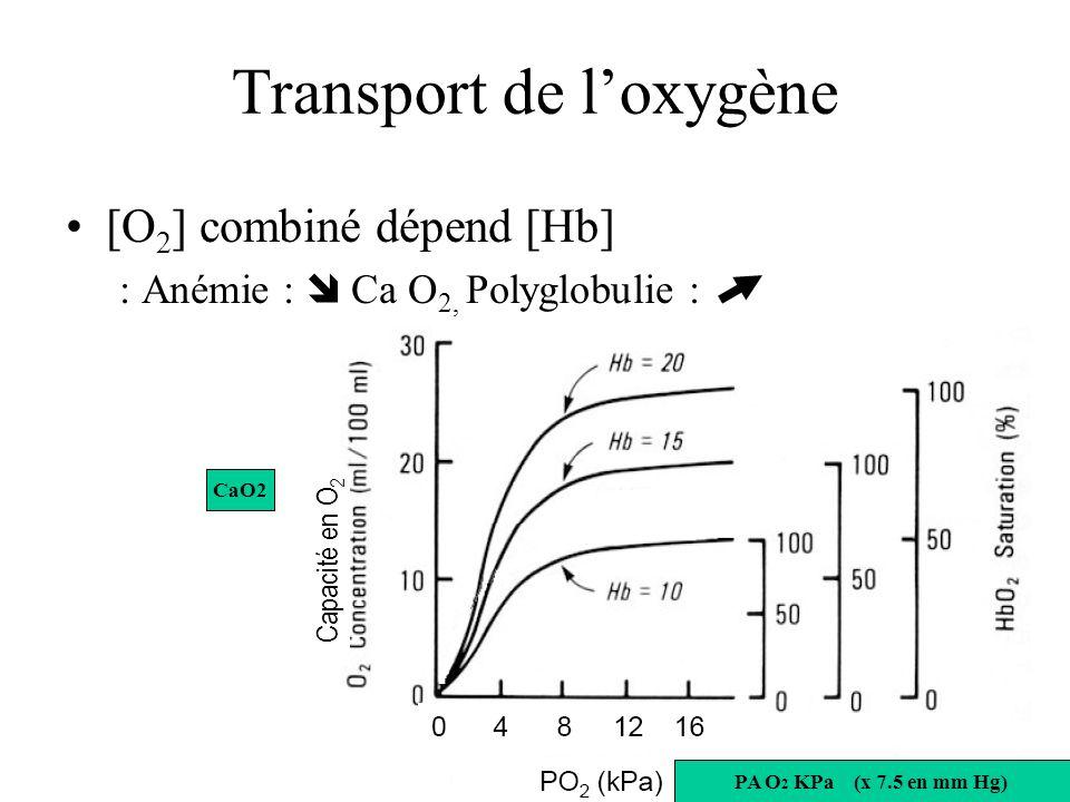 Transport de loxygène [O 2 ] combiné dépend [Hb] : Anémie : Ca O 2, Polyglobulie : Capacité en O 2 PA O 2 KPa (x 7.5 en mm Hg) CaO2