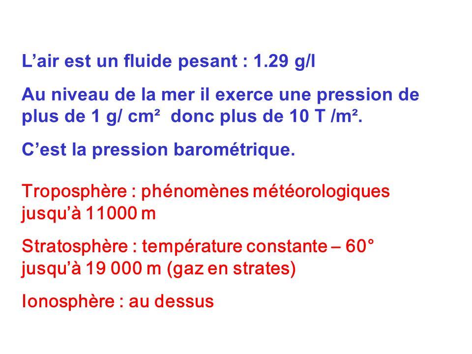 Lair est un fluide pesant : 1.29 g/l Au niveau de la mer il exerce une pression de plus de 1 g/ cm² donc plus de 10 T /m². Cest la pression barométriq
