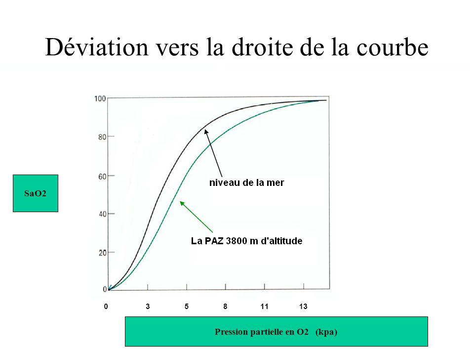 Déviation vers la droite de la courbe de dissociation de lhémoglobine SaO2 Pression partielle en O2 (kpa)