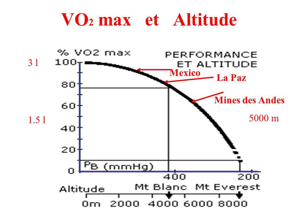 VO 2 max et Altitude 3 l Mines des Andes 5000 m 1.5 l Mexico La Paz