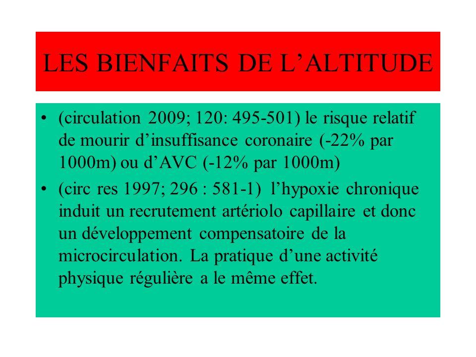 LES BIENFAITS DE LALTITUDE (circulation 2009; 120: 495-501) le risque relatif de mourir dinsuffisance coronaire (-22% par 1000m) ou dAVC (-12% par 100