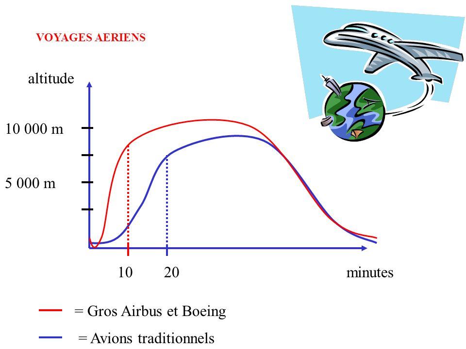 10 000 m 5 000 m 1020minutes altitude = Gros Airbus et Boeing = Avions traditionnels VOYAGES AERIENS