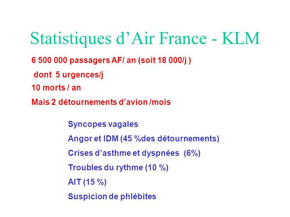 Statistiques dAir France - KLM 6 500 000 passagers AF/ an (soit 18 000/j ) dont 5 urgences/j 10 morts / an Mais 2 détournements davion /mois Syncopes