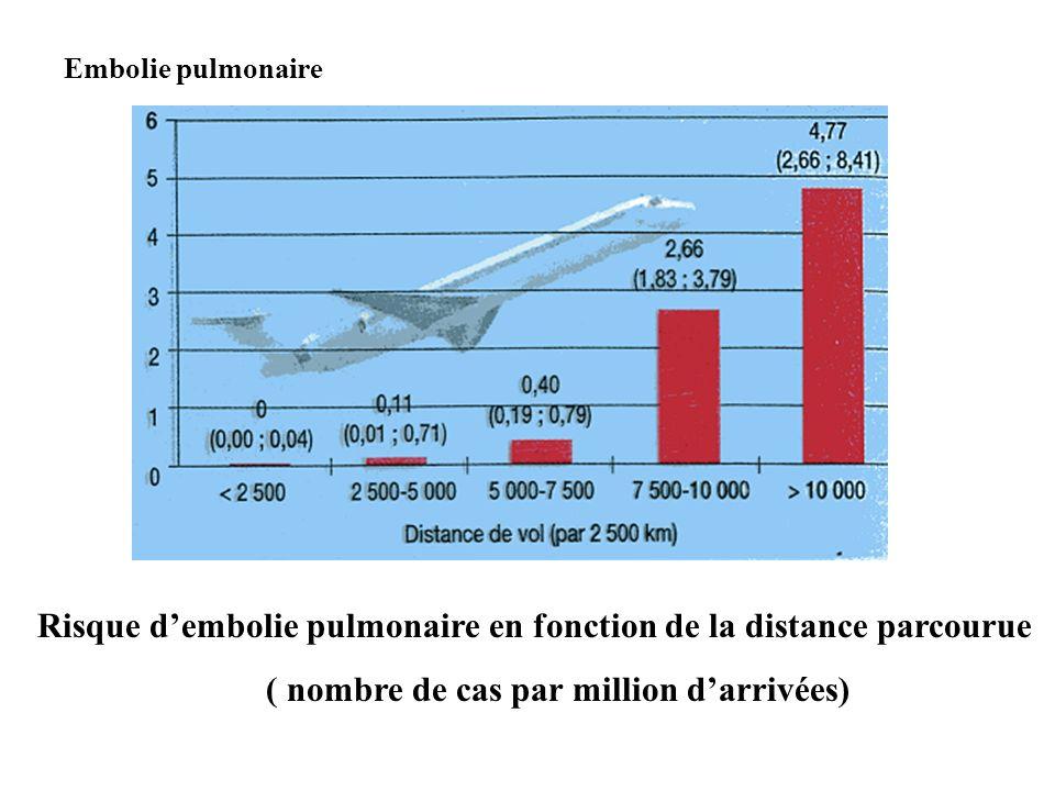 Risque dembolie pulmonaire en fonction de la distance parcourue ( nombre de cas par million darrivées) Embolie pulmonaire