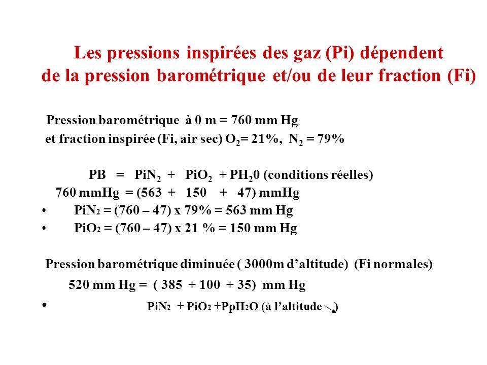Les pressions inspirées des gaz (Pi) dépendent de la pression barométrique et/ou de leur fraction (Fi) Pression barométrique à 0 m = 760 mm Hg et frac