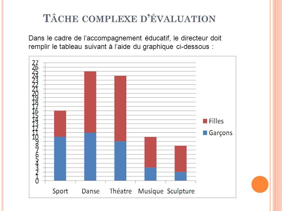 T ÂCHE COMPLEXE D ÉVALUATION Dans le cadre de laccompagnement éducatif, le directeur doit remplir le tableau suivant à laide du graphique ci-dessous :