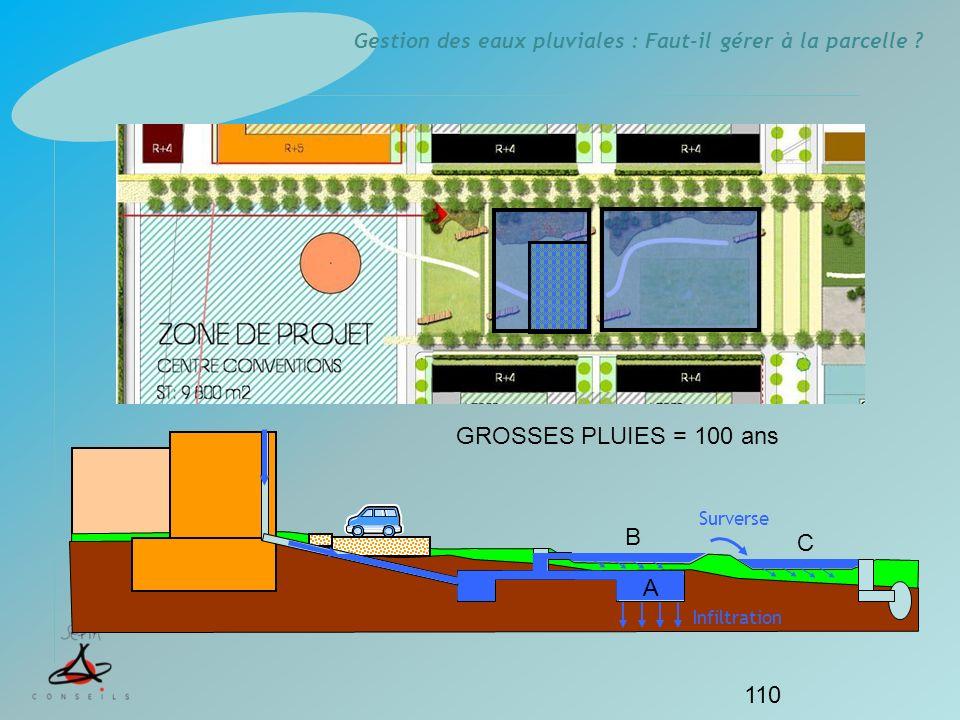Gestion des eaux pluviales : Faut-il gérer à la parcelle ? 110 Infiltration GROSSES PLUIES = 100 ans Surverse A B C