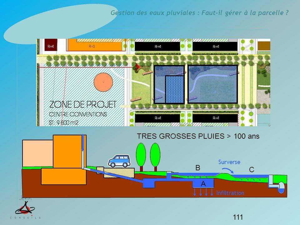 Gestion des eaux pluviales : Faut-il gérer à la parcelle ? 111 Infiltration TRES GROSSES PLUIES > 100 ans Surverse A B C