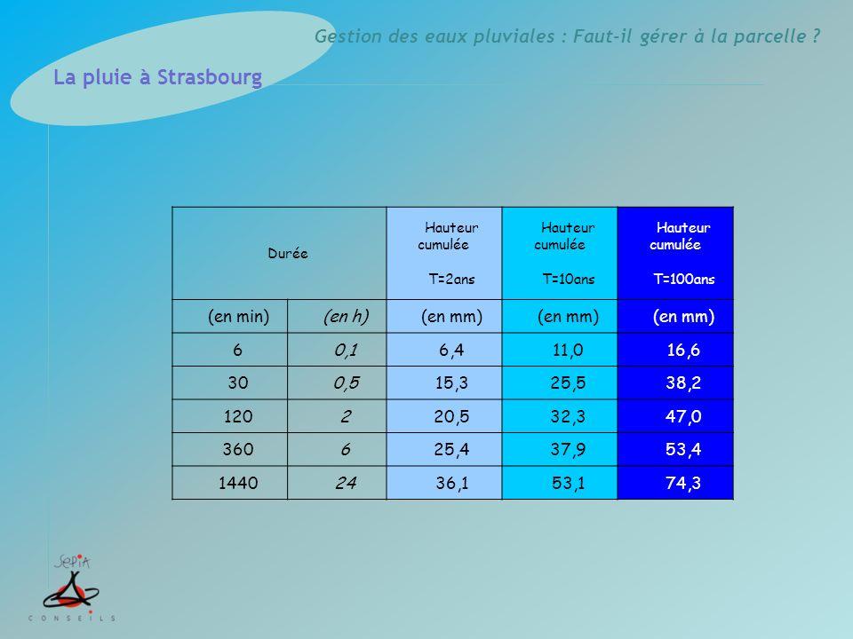Gestion des eaux pluviales : Faut-il gérer à la parcelle ? Durée Hauteur cumulée T=2ans Hauteur cumulée T=10ans Hauteur cumulée T=100ans (en min)(en h