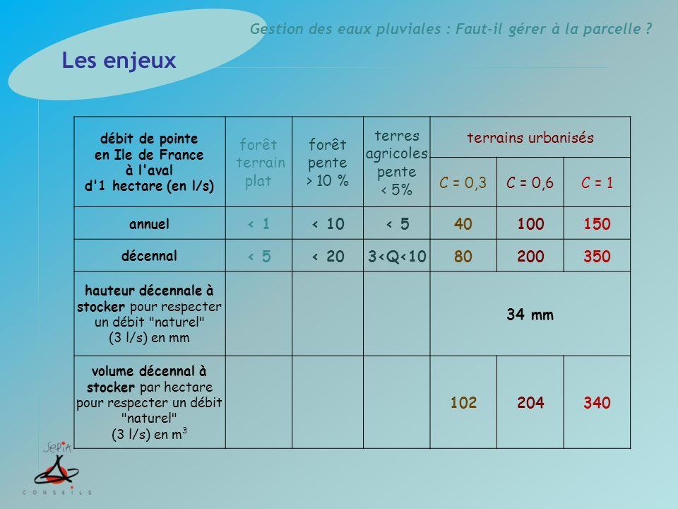 Gestion des eaux pluviales : Faut-il gérer à la parcelle ? débit de pointe en Ile de France à l'aval d'1 hectare (en l/s) forêt terrain plat forêt pen