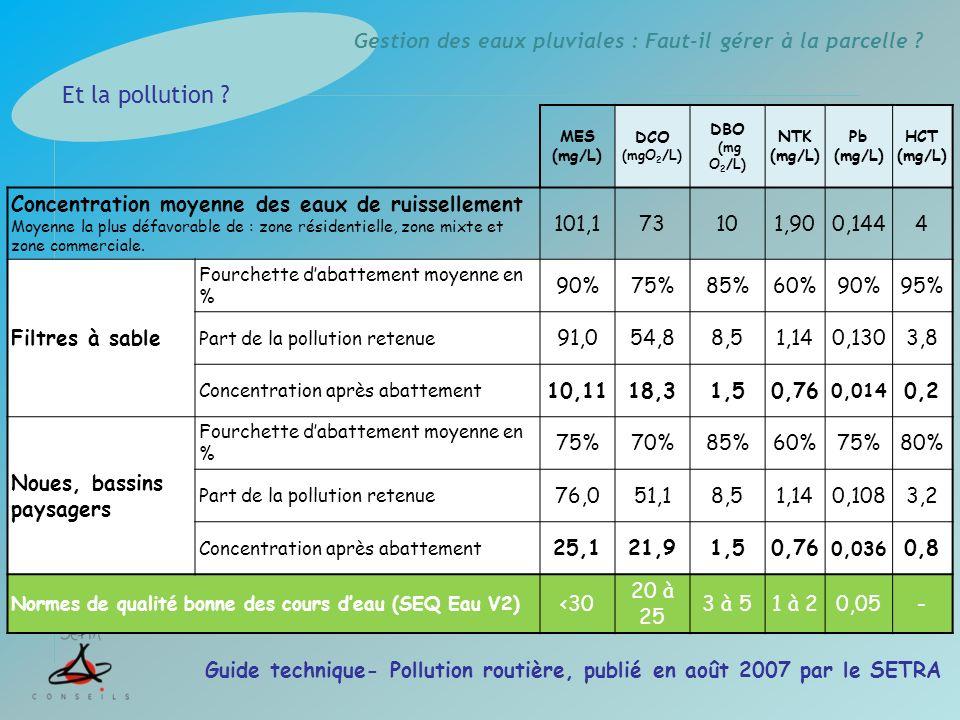 Gestion des eaux pluviales : Faut-il gérer à la parcelle ? MES (mg/L) DCO (mgO 2 /L) DBO (mg O 2 /L) NTK (mg/L) Pb (mg/L) HCT (mg/L) Concentration moy