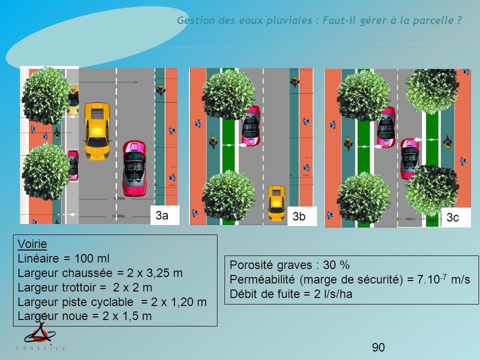 Gestion des eaux pluviales : Faut-il gérer à la parcelle ? 90 3a 3b 3c Voirie Linéaire = 100 ml Largeur chaussée = 2 x 3,25 m Largeur trottoir = 2 x 2