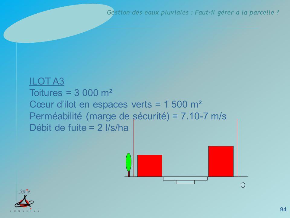 Gestion des eaux pluviales : Faut-il gérer à la parcelle ? 94 ILOT A3 Toitures = 3 000 m² Cœur dilot en espaces verts = 1 500 m² Perméabilité (marge d