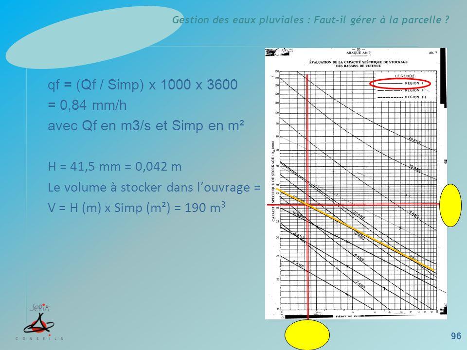 Gestion des eaux pluviales : Faut-il gérer à la parcelle ? 96 qf = (Qf / Simp) x 1000 x 3600 = 0,84 mm/h avec Qf en m3/s et Simp en m² H = 41,5 mm = 0