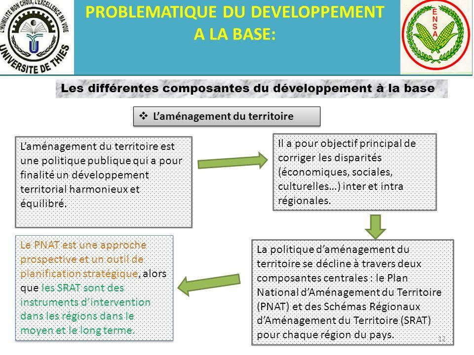 PROBLEMATIQUE DU DEVELOPPEMENT A LA BASE: Laménagement du territoire est une politique publique qui a pour finalité un développement territorial harmo