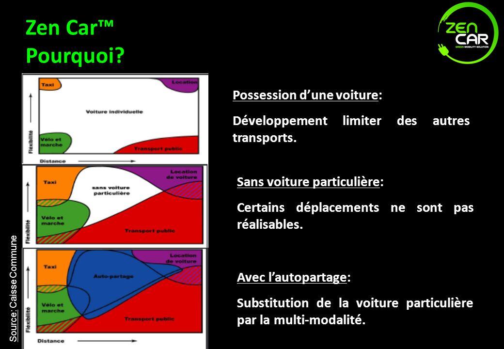 Zen Car Pourquoi? Source: Caisse Commune Possession dune voiture: Développement limiter des autres transports. Sans voiture particulière: Certains dép
