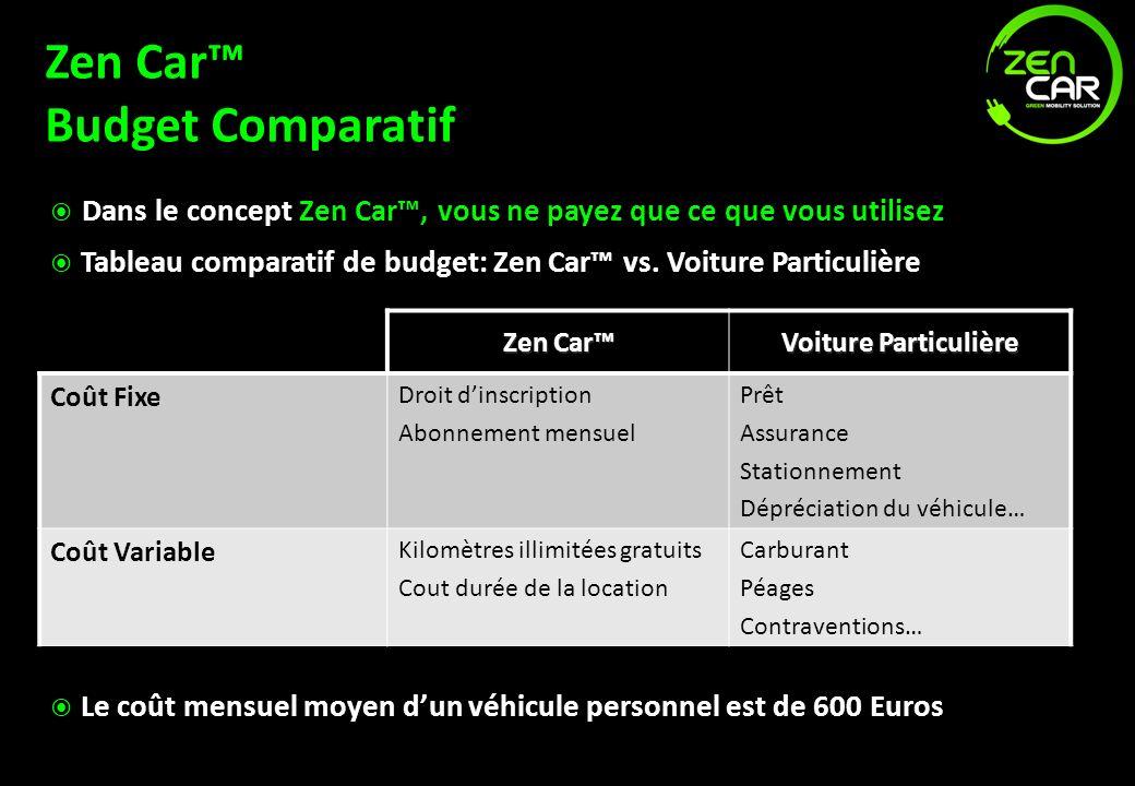 Zen Car Budget Comparatif Dans le concept Zen Car, vous ne payez que ce que vous utilisez Tableau comparatif de budget: Zen Car vs. Voiture Particuliè