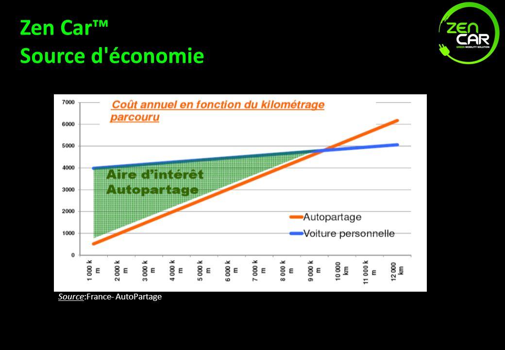 Zen Car Source d'économie Source:France- AutoPartage
