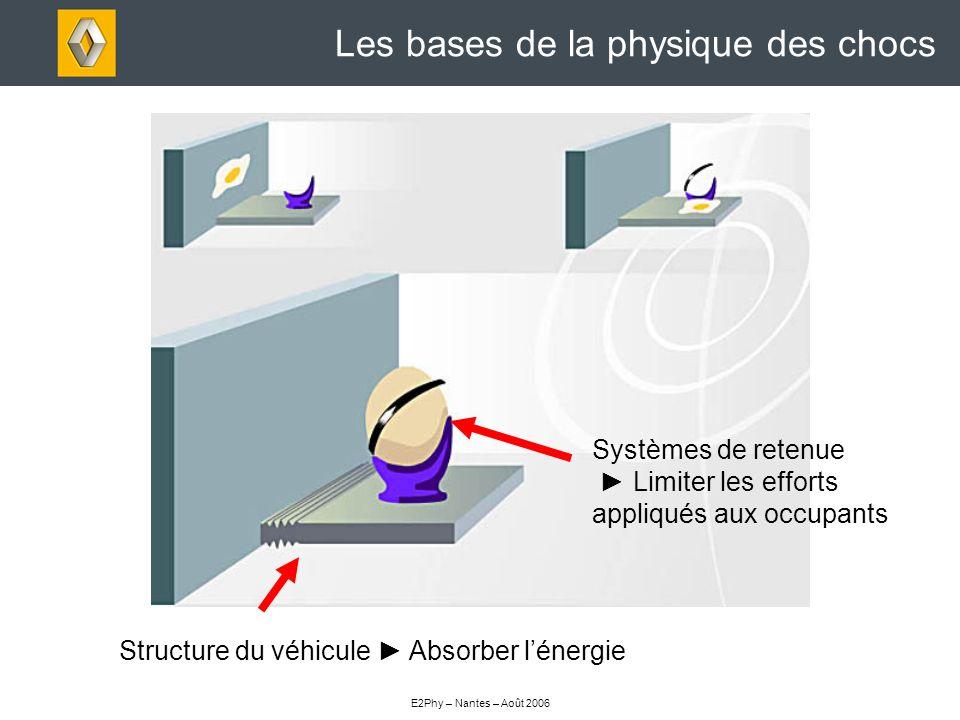 E2Phy – Nantes – Août 2006 Les bases de la physique des chocs Structure du véhicule Absorber lénergie Systèmes de retenue Limiter les efforts appliqués aux occupants