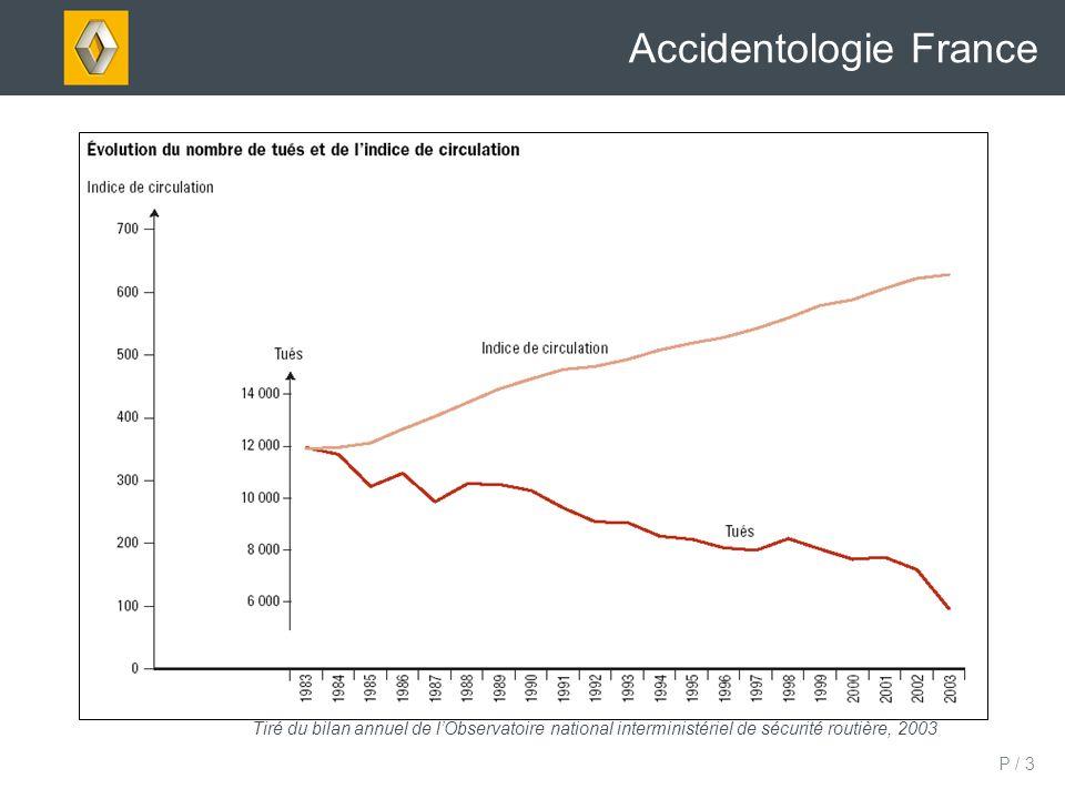P / 4 Accidentologie France Tiré du bilan annuel de lObservatoire national interministériel de sécurité routière, 2003